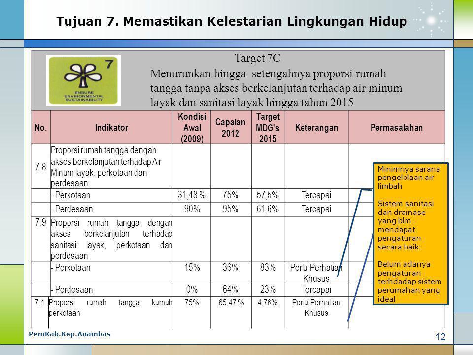 Target 7C Menurunkan hingga setengahnya proporsi rumah tangga tanpa akses berkelanjutan terhadap air minum layak dan sanitasi layak hingga tahun 2015 No.Indikator Kondisi Awal (2009) Capaian 2012 Target MDG s 2015 KeteranganPermasalahan 7.8 Proporsi rumah tangga dengan akses berkelanjutan terhadap Air Minum layak, perkotaan dan perdesaan - Perkotaan31,48 %75%57,5%Tercapai - Perdesaan90%95%61,6%Tercapai 7,9Proporsi rumah tangga dengan akses berkelanjutan terhadap sanitasi layak, perkotaan dan perdesaan - Perkotaan15%36%83%Perlu Perhatian Khusus - Perdesaan0%64%23%Tercapai Tujuan 7.