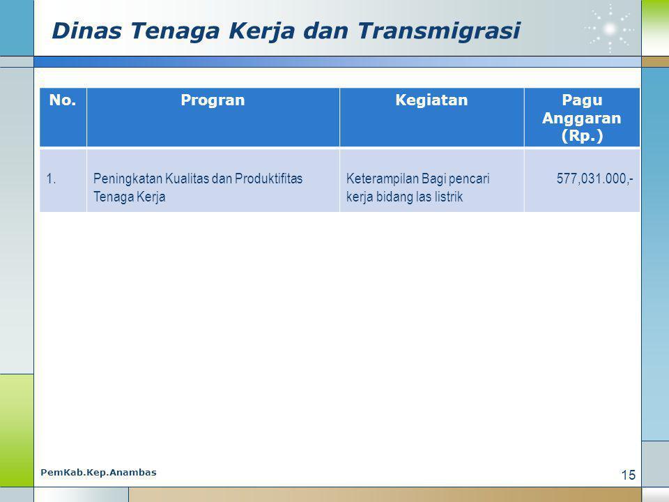 Dinas Tenaga Kerja dan Transmigrasi No.ProgranKegiatanPagu Anggaran (Rp.) 1.Peningkatan Kualitas dan Produktifitas Tenaga Kerja Keterampilan Bagi pencari kerja bidang las listrik 577,031.000,- 15 PemKab.Kep.Anambas