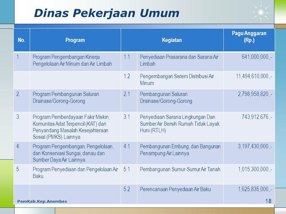 Dinas Pekerjaan Umum No.ProgramKegiatan Pagu Anggaran (Rp.) 1.Program Pengembangan Kinerja Pengelolaan Air Minum dan Air Limbah 1.1Penyediaan Prasarana dan Sarana Air Limbah 641,000,000.,- 1.2Pengembangan Sistem Distribusi Air Minum 11,494,610,000.,- 2.Program Pembangunan Saluran Drainase/Gorong-Gorong 2.1Pembangunan Saluran Drainase/Gorong-Gorong 2,798,958,820.,- 3.Program Pemberdayaan Fakir Miskin, Komunitas Adat Terpencil (KAT) dan Penyandang Masalah Kesejahteraan Sosial (PMKS) Lainnya 3.13.1Penyediaan Sarana Lingkungan Dan Sumber Air Bersih Rumah Tidak Layak Huni (RTLH) 743,912,676.,- 4.Program Pengembangan, Pengelolaan, dan Konservasi Sungai, danau dan Sumber Daya Air Lainnya 4.1Pembangunan Embung, dan Bangunan Penampung Air Lainnya 3,197,430,000.,- 5.Program Penyediaan dan Pengelolaan Air Baku 5.1Pembangunan Sumur-Sumur Air Tanah 1,015,300,000.,- 5.2Perencanaan Penyediaan Air Baku 1,625,835,000.,- 18 PemKab.Kep.Anambas