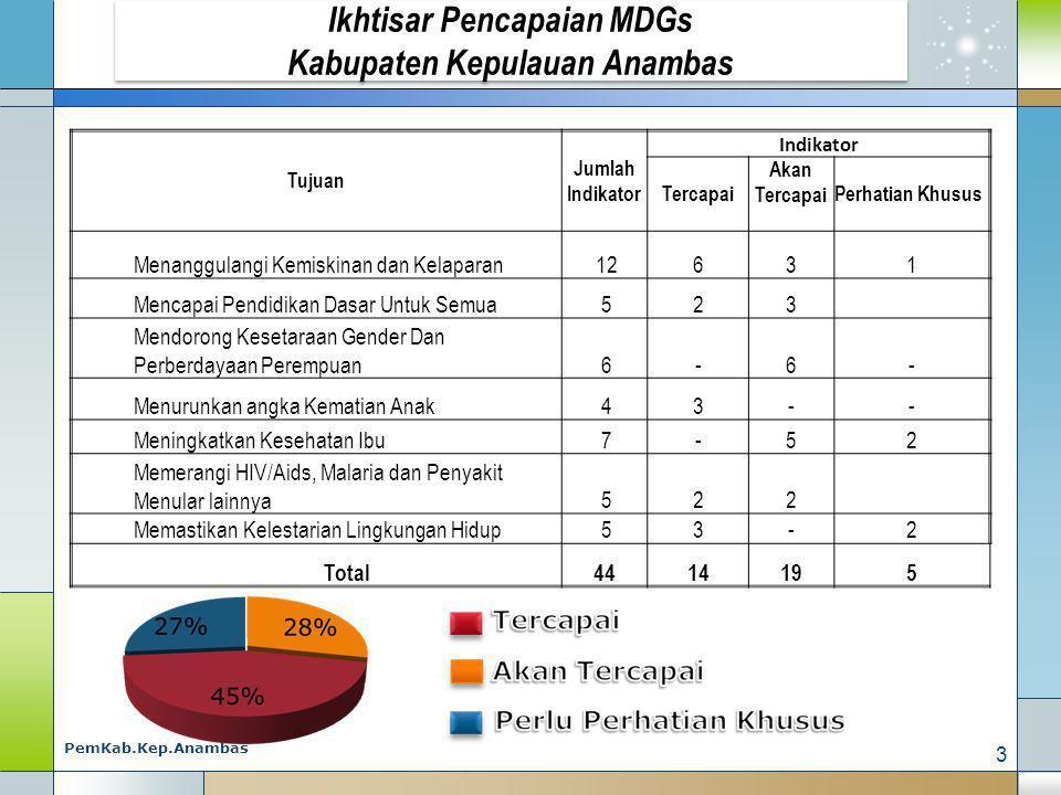 Ikhtisar Pencapaian MDGs Kabupaten Kepulauan Anambas Tujuan Jumlah Indikator Indikator Tercapai Akan TercapaiPerhatian Khusus Menanggulangi Kemiskinan dan Kelaparan 12631 Mencapai Pendidikan Dasar Untuk Semua 523 Mendorong Kesetaraan Gender Dan Perberdayaan Perempuan 6-6- Menurunkan angka Kematian Anak 43-- Meningkatkan Kesehatan Ibu 7-52 Memerangi HIV/Aids, Malaria dan Penyakit Menular lainnya 522 Memastikan Kelestarian Lingkungan Hidup 53-2 Total4414195 3 PemKab.Kep.Anambas