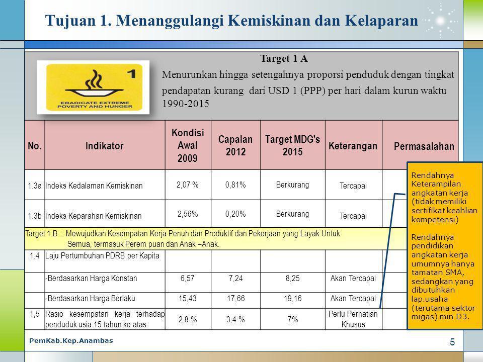 Target 1 A Menurunkan hingga setengahnya proporsi penduduk dengan tingkat pendapatan kurang dari USD 1 (PPP) per hari dalam kurun waktu 1990-2015 No.Indikator Kondisi Awal 2009 Capaian 2012 Target MDG s 2015 Keterangan Permasalahan 1.3aIndeks Kedalaman Kemiskinan 2,07 %0,81%Berkurang Tercapai 1.3bIndeks Keparahan Kemiskinan 2,56%0,20%Berkurang Tercapai Target 1 B : Mewujudkan Kesempatan Kerja Penuh dan Produktif dan Pekerjaan yang Layak Untuk Semua, termasuk Perem puan dan Anak –Anak.