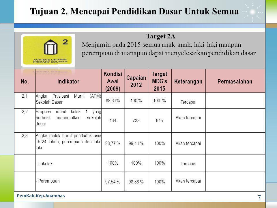 Target 2A Menjamin pada 2015 semua anak-anak, laki-laki maupun perempuan di manapun dapat menyelesaikan pendidikan dasar No.Indikator Kondisi Awal (2009) Capaian 2012 Target MDG s 2015 KeteranganPermasalahan 2.1Angka Prtisipasi Murni (APM) Sekolah Dasar 88,31%100 % Tercapai 2,2Proporsi murid kelas 1 yang berhasil menamatkan sekolah dasar 464733945 Akan tercapai 2,3Angka melek huruf penduduk usia 15-24 tahun, perempuan dan laki- laki 98,77 %99,44 %100%Akan tercapai - Laki-laki 100% Tercapai - Perempuan 97,54 %98,88 %100% Akan tercapai Tujuan 2.