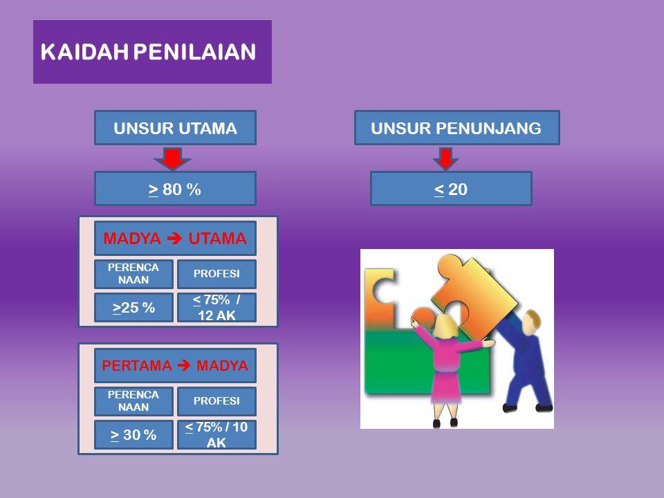 KAIDAH PENILAIAN UNSUR UTAMAUNSUR PENUNJANG > 80 %< 20 MADYA  UTAMA PERENCA NAAN PROFESI >25 % < 75% / 12 AK PERTAMA  MADYA PERENCA NAAN PROFESI > 3