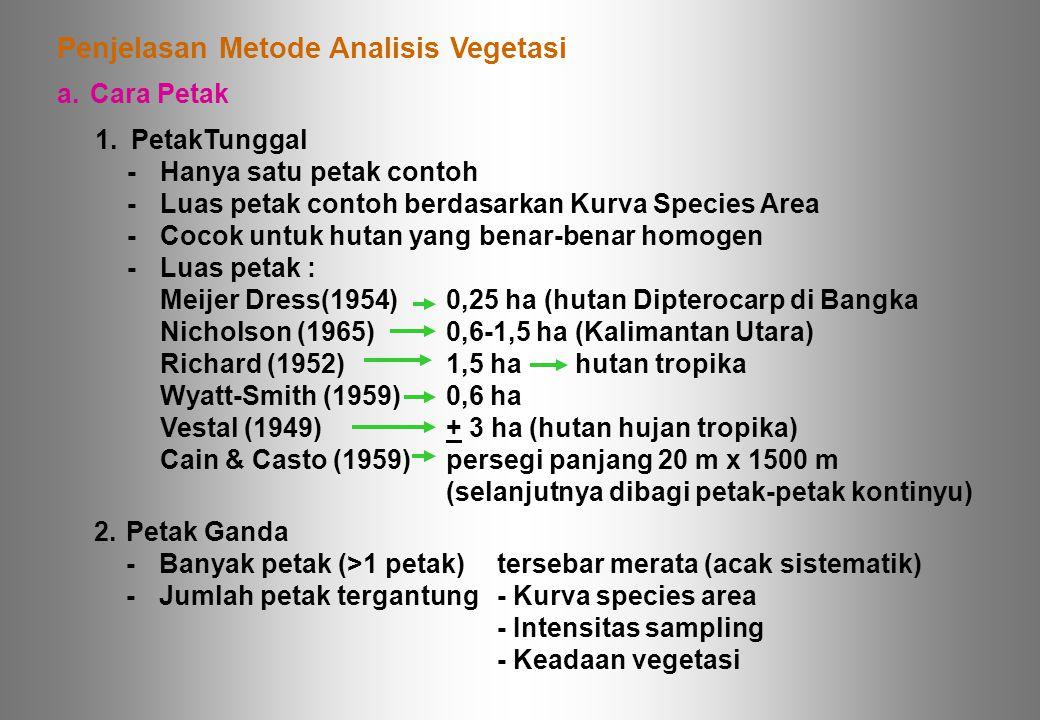 Penjelasan Metode Analisis Vegetasi a.Cara Petak 1.PetakTunggal -Hanya satu petak contoh -Luas petak contoh berdasarkan Kurva Species Area -Cocok untu