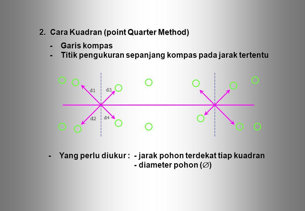 -Garis kompas -Titik pengukuran sepanjang kompas pada jarak tertentu d1 d3 d2 d4 -Yang perlu diukur :- jarak pohon terdekat tiap kuadran - diameter po