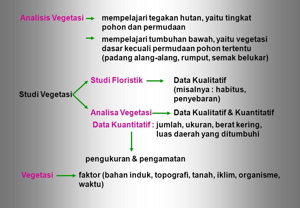 faktor (bahan induk, topografi, tanah, iklim, organisme, waktu) Analisis Vegetasimempelajari tegakan hutan, yaitu tingkat pohon dan permudaan mempelaj