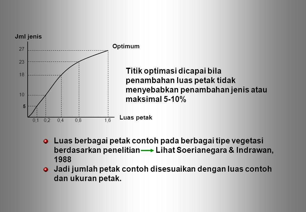 Titik optimasi dicapai bila penambahan luas petak tidak menyebabkan penambahan jenis atau maksimal 5-10% Luas berbagai petak contoh pada berbagai tipe