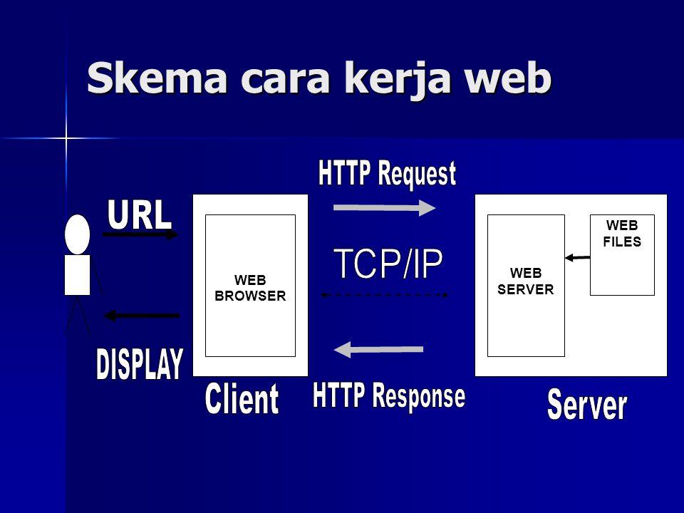 URL (Uniform Resource Locator) => Sebuah alamat yang menunjukkan rute ke file pada Web atau pada fasilitas Internet yang lain.