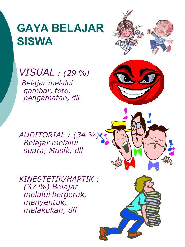 GAYA BELAJAR SISWA VISUAL : (29 %) Belajar melalui gambar, foto, pengamatan, dll AUDITORIAL : (34 %) Belajar melalui suara, Musik, dll KINESTETIK/HAPT