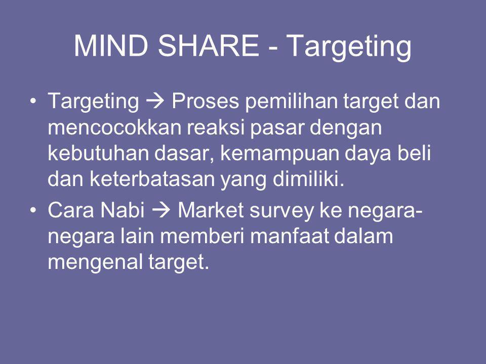 MIND SHARE - Positioning Positioning  Bagaimana menempatkan produk Anda ke dalam benak customer secara luas.