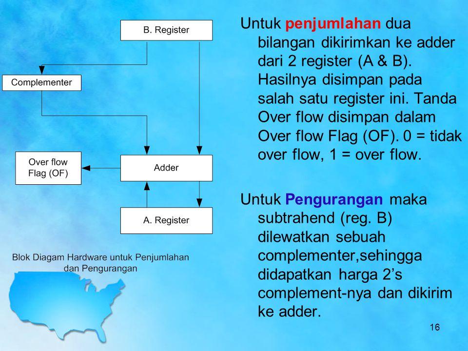 16 Untuk penjumlahan dua bilangan dikirimkan ke adder dari 2 register (A & B). Hasilnya disimpan pada salah satu register ini. Tanda Over flow disimpa