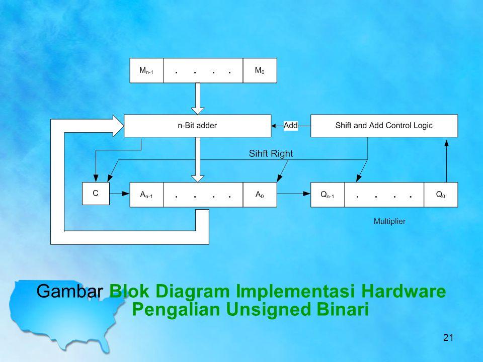 Gambar Blok Diagram Implementasi Hardware Pengalian Unsigned Binari 21