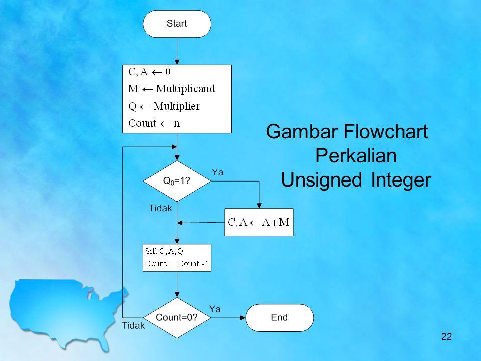 Gambar Flowchart Perkalian Unsigned Integer 22