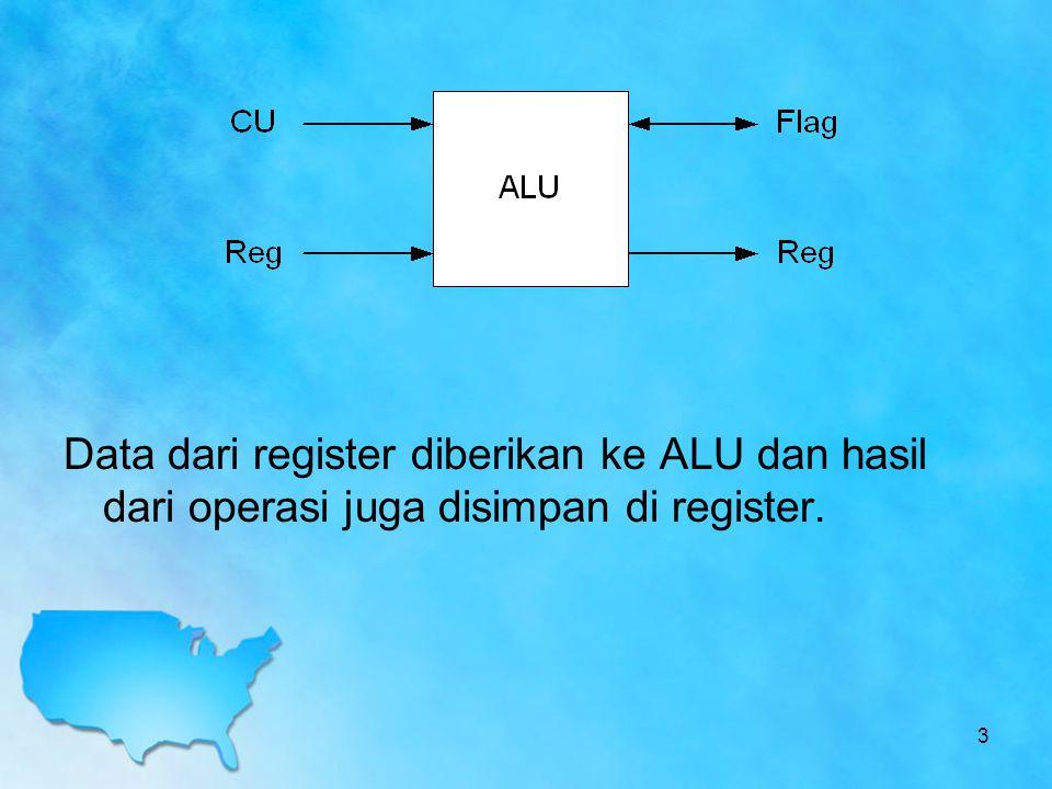 Penjelasan proses perkalian di atas : Awalnya multiplicand dan multiplier di load pada register M dan Q.