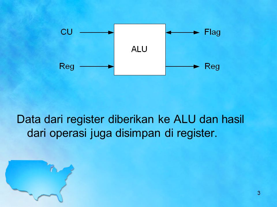 Contoh penggunaan algoritma Booth : 7 x 3 = 0111 x 0011 M = 0111 AQQ -1 Proses 000000110Inisialisasi 100100110A←A-M 110010011Sihft Right 111001001Sihft Right 010101001A←A+M 001010100Sihft Right 000101010Sihft Right Hasil perkalian di simpan di register A dan Q.