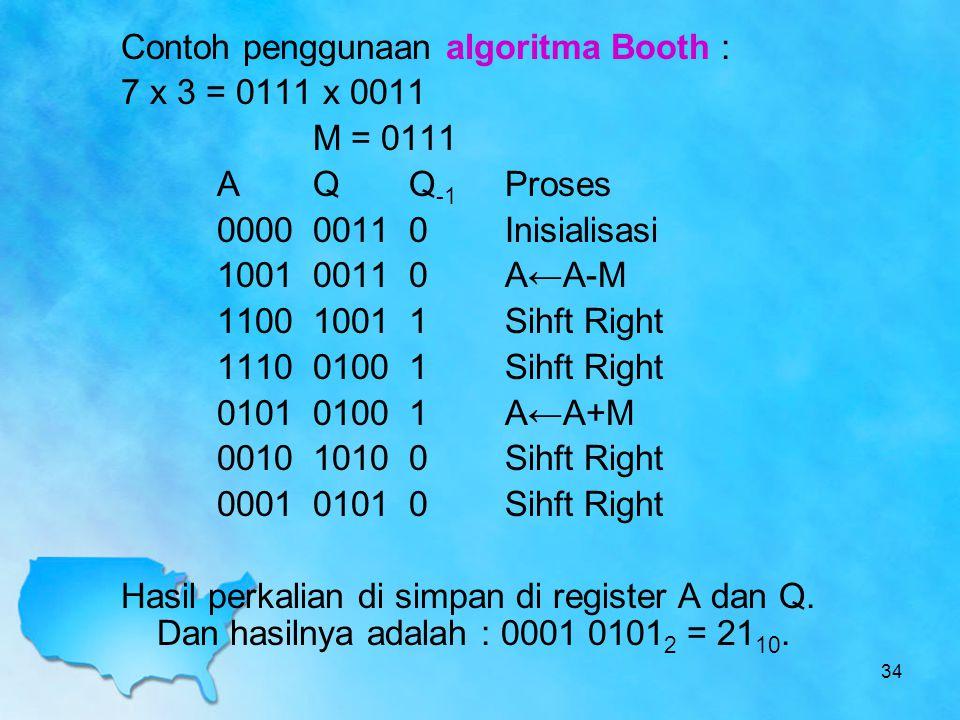 Contoh penggunaan algoritma Booth : 7 x 3 = 0111 x 0011 M = 0111 AQQ -1 Proses 000000110Inisialisasi 100100110A←A-M 110010011Sihft Right 111001001Sihf