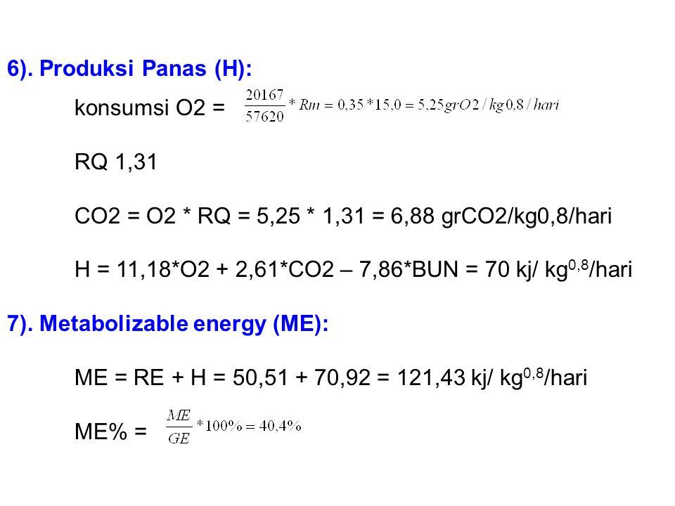 3) Retensi energi dan Nitrogen: 4). BUE = DN – RN = 0,96 – 0,231 = 0,729 gr N/ kg 0,8 /hari 5). BUE = BUN * NH3 = 0,729 * 24,85 = 18,12 kj/ kg 0,8 /ha