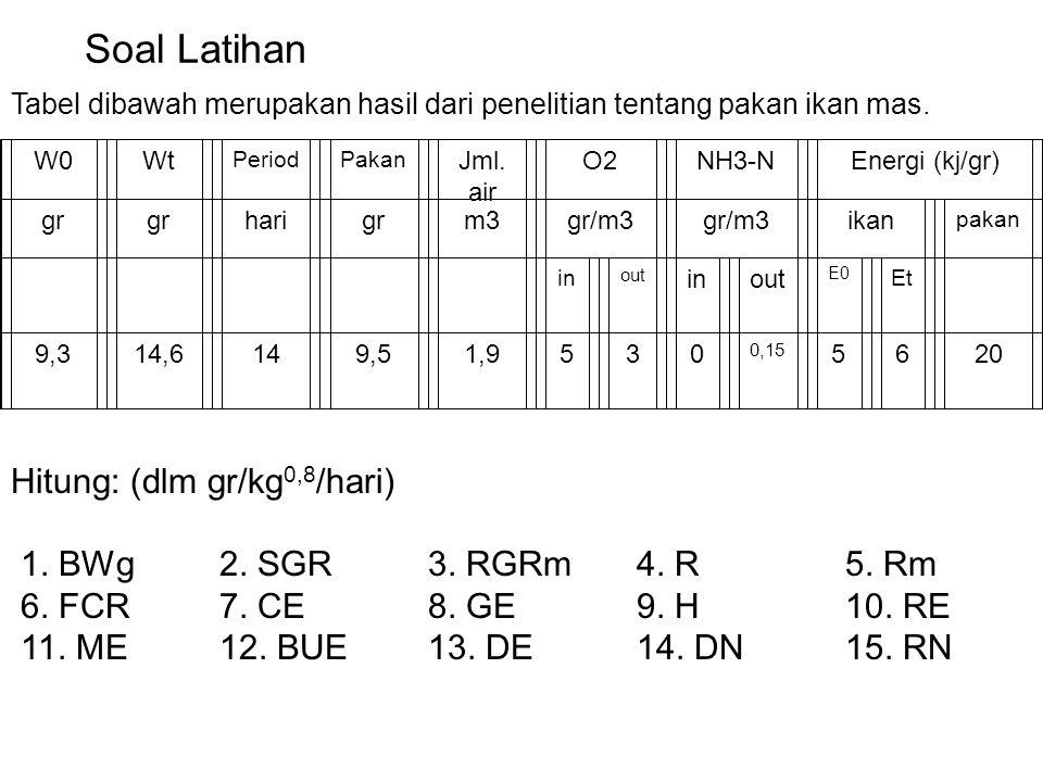 8. Parameter Efisiensi Pertumbuhan Efisiensi Protein (NPUa) Efisiensi Energi (ECE) Ratio Efisiensi Protein (PER)