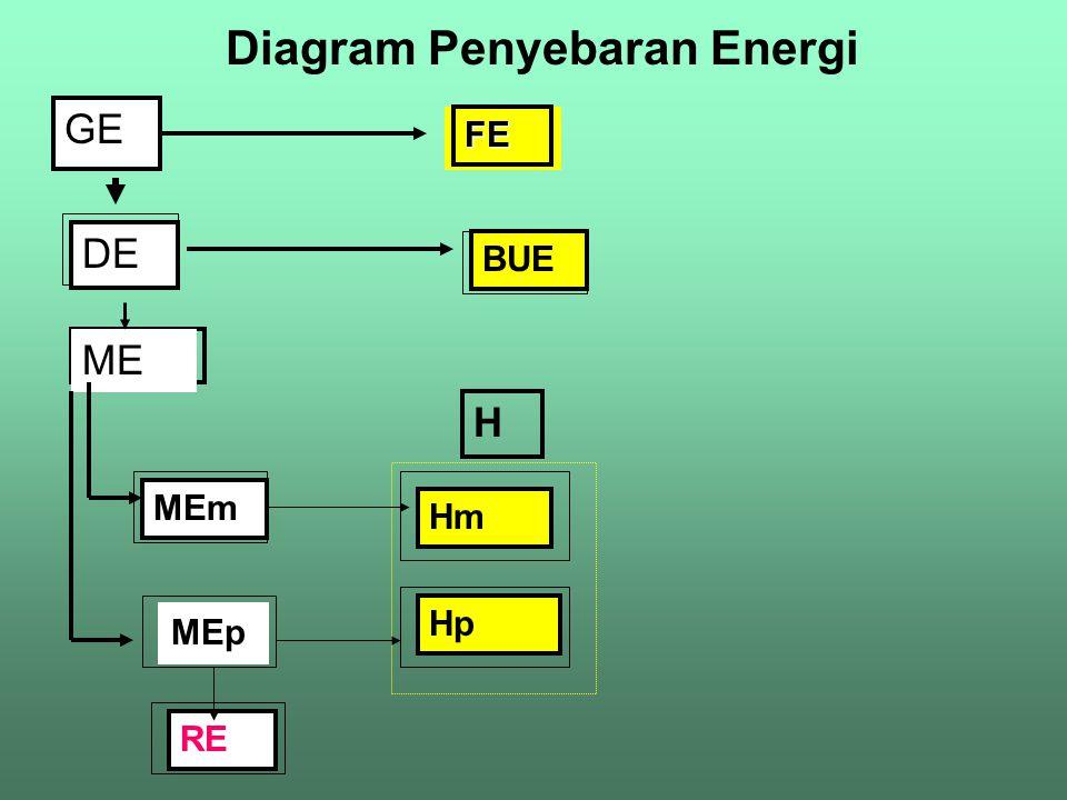 Penggunaan Energi pakanPakan dikonsumsi Sisa pakan Oksigen dicerna dimetabolisme Pertumbuhan Ekskresi & Respirasi Feses Growth = In - Out -sisa pakan