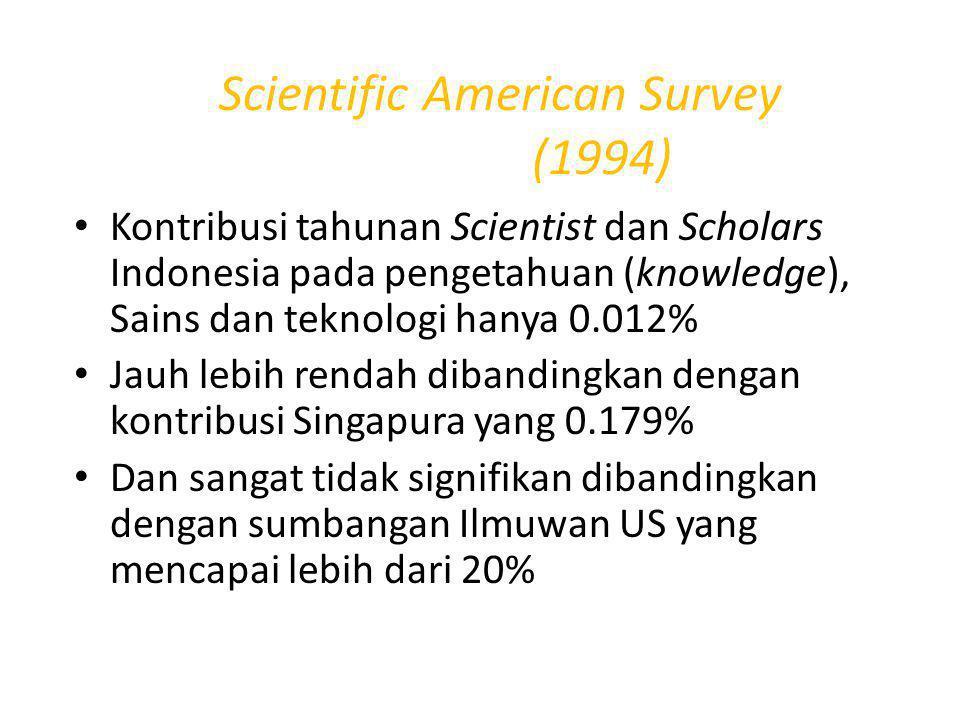 Scientific American Survey (1994) Kontribusi tahunan Scientist dan Scholars Indonesia pada pengetahuan (knowledge), Sains dan teknologi hanya 0.012% Jauh lebih rendah dibandingkan dengan kontribusi Singapura yang 0.179% Dan sangat tidak signifikan dibandingkan dengan sumbangan Ilmuwan US yang mencapai lebih dari 20%