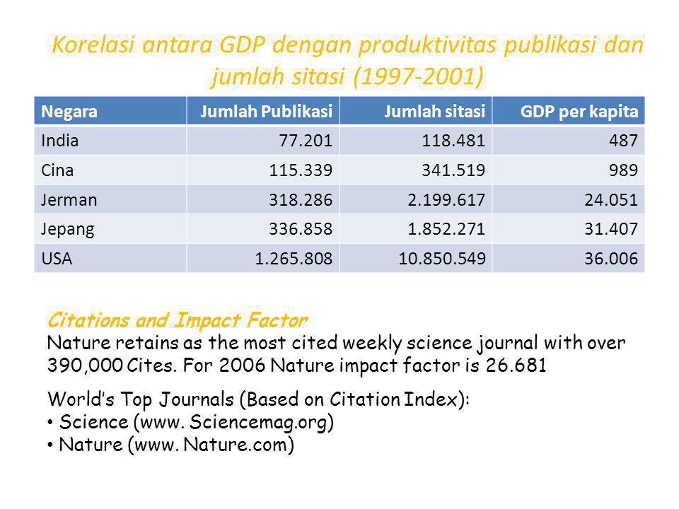 Korelasi antara GDP dengan produktivitas publikasi dan jumlah sitasi (1997-2001) NegaraJumlah PublikasiJumlah sitasiGDP per kapita India77.201118.481487 Cina115.339341.519989 Jerman318.2862.199.61724.051 Jepang336.8581.852.27131.407 USA1.265.80810.850.54936.006 Citations and Impact Factor Nature retains as the most cited weekly science journal with over 390,000 Cites.