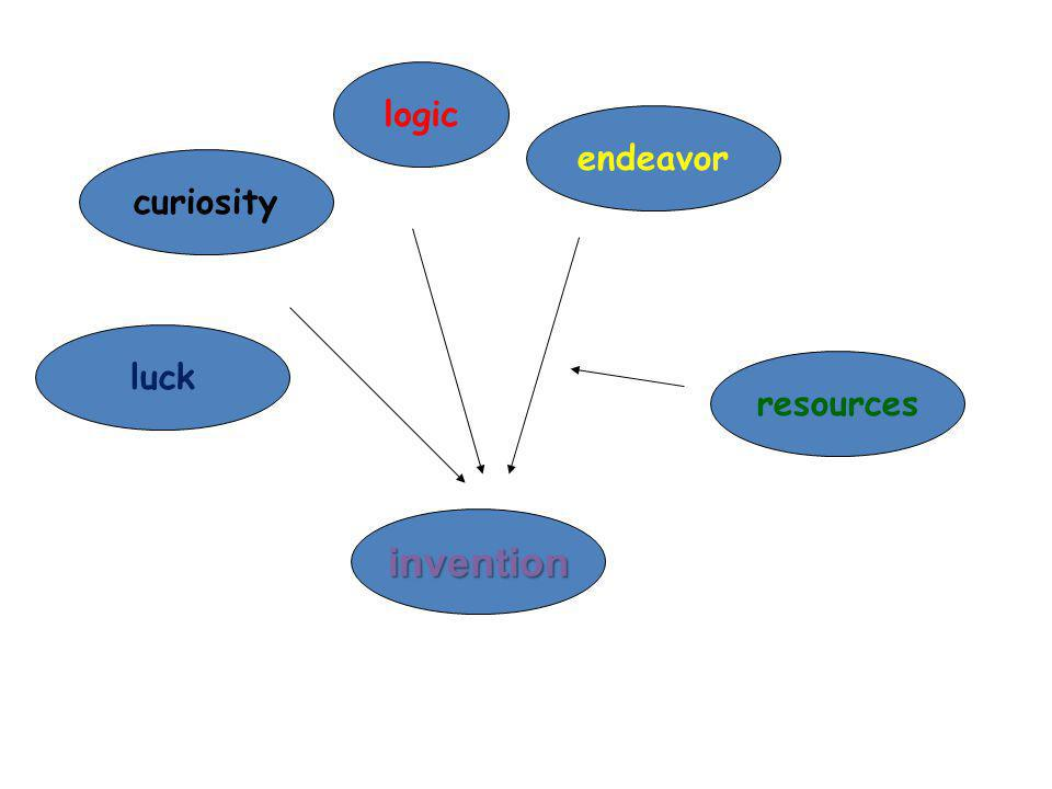 curiosity logic invention endeavor resources luck