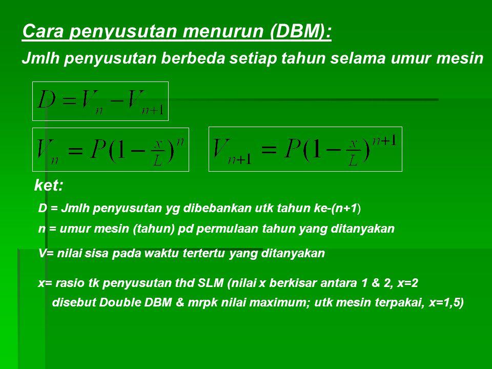 Cara penyusutan menurun (DBM): ket: D = Jmlh penyusutan yg dibebankan utk tahun ke-(n+1) n = umur mesin (tahun) pd permulaan tahun yang ditanyakan V= nilai sisa pada waktu tertertu yang ditanyakan Jmlh penyusutan berbeda setiap tahun selama umur mesin x= rasio tk penyusutan thd SLM (nilai x berkisar antara 1 & 2, x=2 disebut Double DBM & mrpk nilai maximum; utk mesin terpakai, x=1,5)