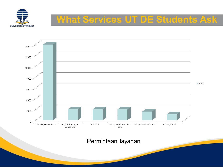 What Services UT DE Students Ask Permintaan layanan