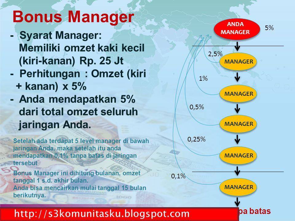 - Syarat Manager: Memiliki omzet kaki kecil (kiri-kanan) Rp. 25 Jt - Perhitungan : Omzet (kiri + kanan) x 5% - Anda mendapatkan 5% dari total omzet se