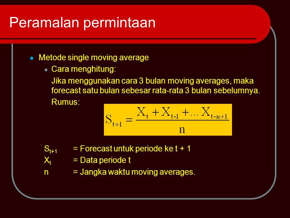 Metode Single Moving Average Misal: Jika forecast dengan metode 3 bulan moving averages untuk bulan April adalah PenjualanJanuari20.000 kg Februari21.000 kg Maret19.000 kg
