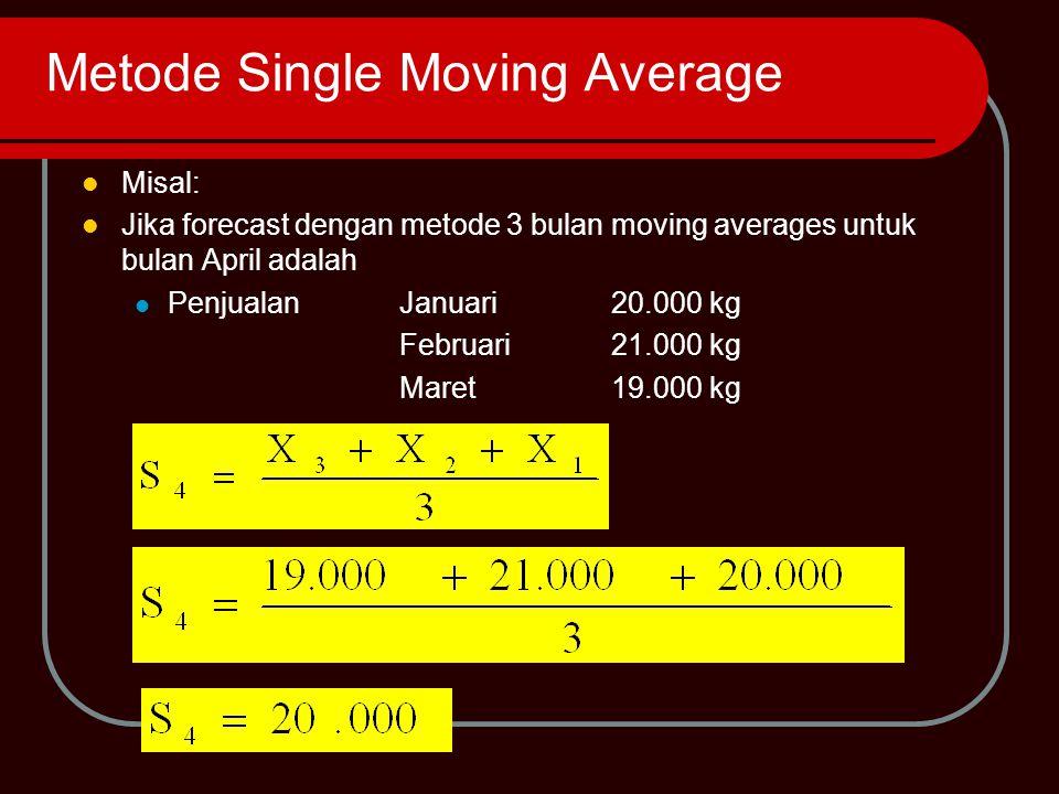 Metode Single Moving Average BulanPermintaanForecast 3 bulan 5 bulan JanuariFebruariMaretAprilMeiJuniJuliAgustusSeptemberOktoberNovemberDesember202119172224182320252224---20.0019.0019.3321.0021.3321.6720.3322.6722.33-----19.8020.6020.0020.8021.4022.0021.60