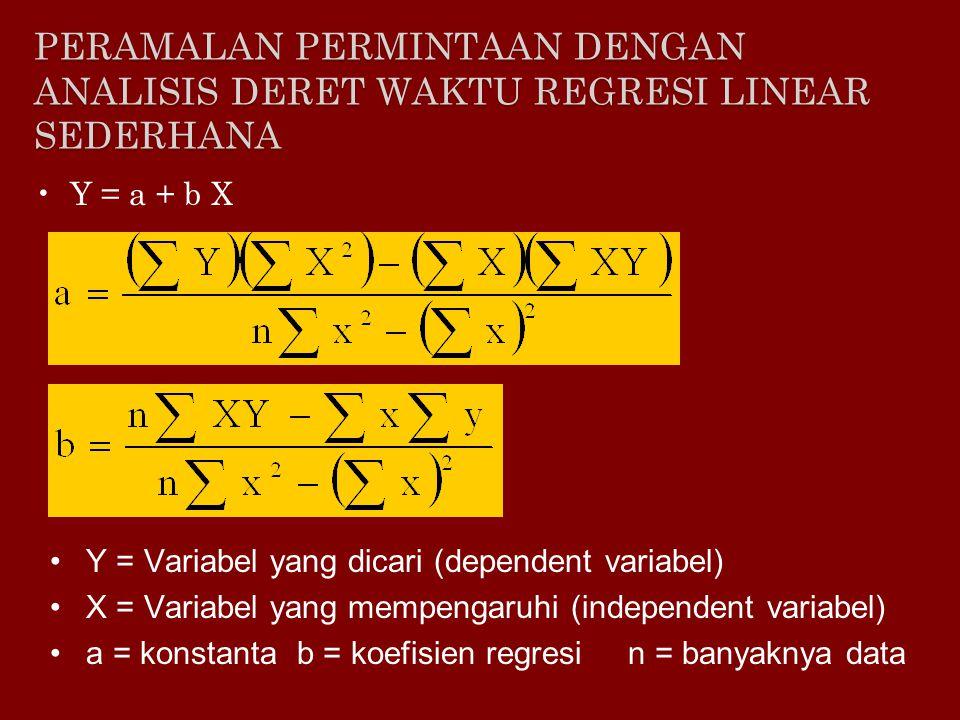 Y = 99.52 + 9.86X Y 2007 = 99.52 + 9.86 (6) Y 2007 = 158.68 TahunJml terjual (Y)XXYX^2 2001100000 20021101 1 200312022404 200412533759 2005140456016 2006150575025 ∑74515203555 PERAMALAN PERMINTAAN DENGAN ANALISIS DERET WAKTU REGRESI LINEAR SEDERHANA Atau dengan cara eliminasi: ∑y = n.a + ∑x.b ∑xy = ∑x.a + ∑x 2.b