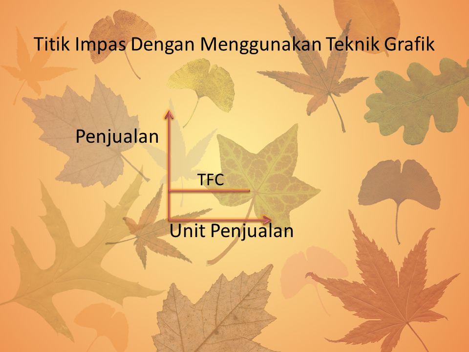 Titik Impas Dengan Menggunakan Teknik Grafik Penjualan TFC Unit Penjualan
