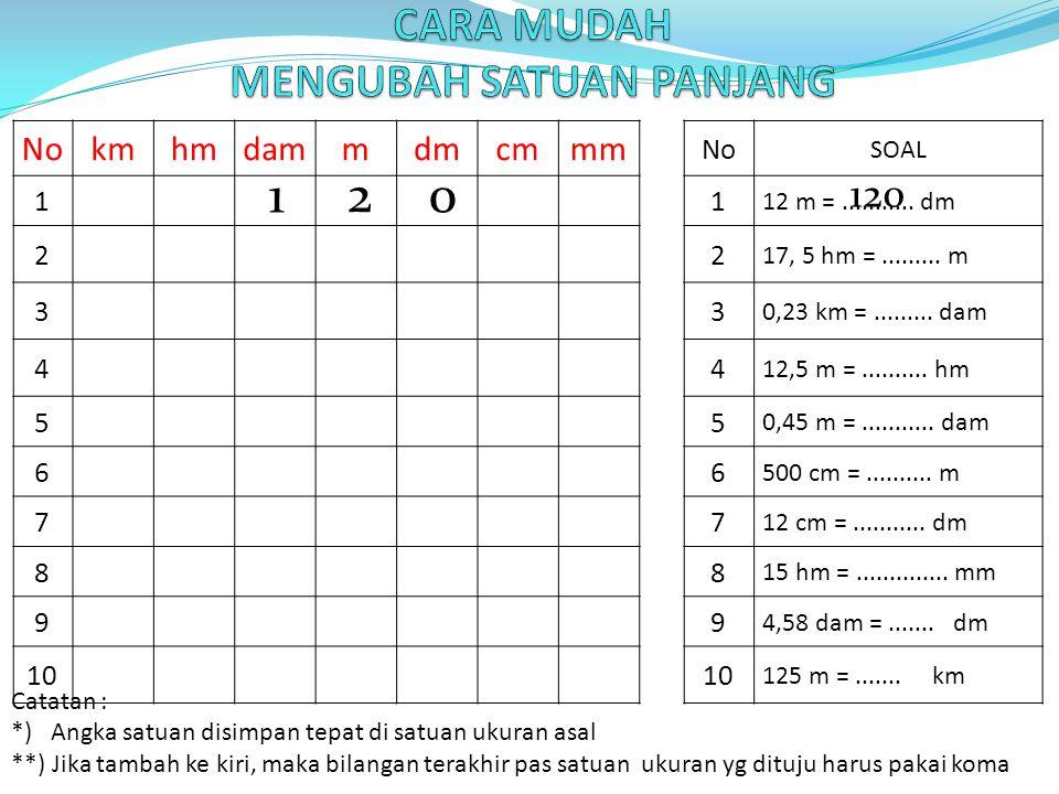Nokmhmdammdmcmmm No SOAL 11 12 m =........... dm 22 17, 5 hm =......... m 33 0,23 km =......... dam 44 12,5 m =.......... hm 55 0,45 m =........... da