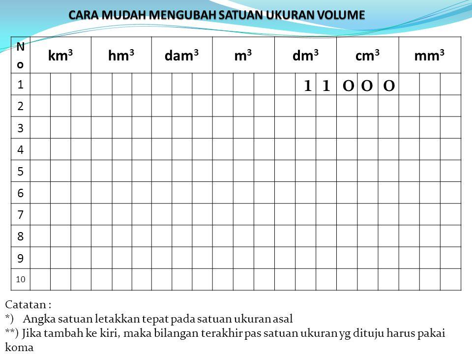 NoNo km 3 hm 3 dam 3 m3m3 dm 3 cm 3 mm 3 1 2 3 4 5 6 7 8 9 10 Catatan : *) Angka satuan letakkan tepat pada satuan ukuran asal **) Jika tambah ke kiri