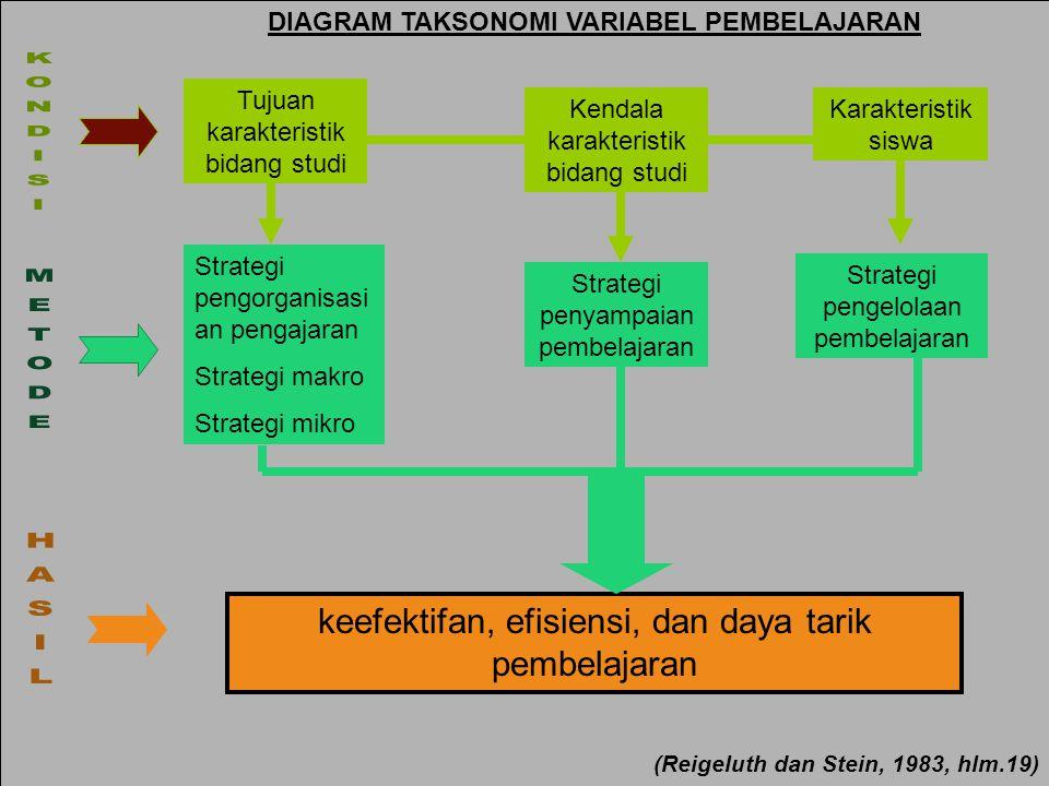 Deni H Tujuan karakteristik bidang studi Kendala karakteristik bidang studi Karakteristik siswa Strategi pengorganisasi an pengajaran Strategi makro Strategi mikro Strategi penyampaian pembelajaran Strategi pengelolaan pembelajaran keefektifan, efisiensi, dan daya tarik pembelajaran DIAGRAM TAKSONOMI VARIABEL PEMBELAJARAN (Reigeluth dan Stein, 1983, hlm.19)