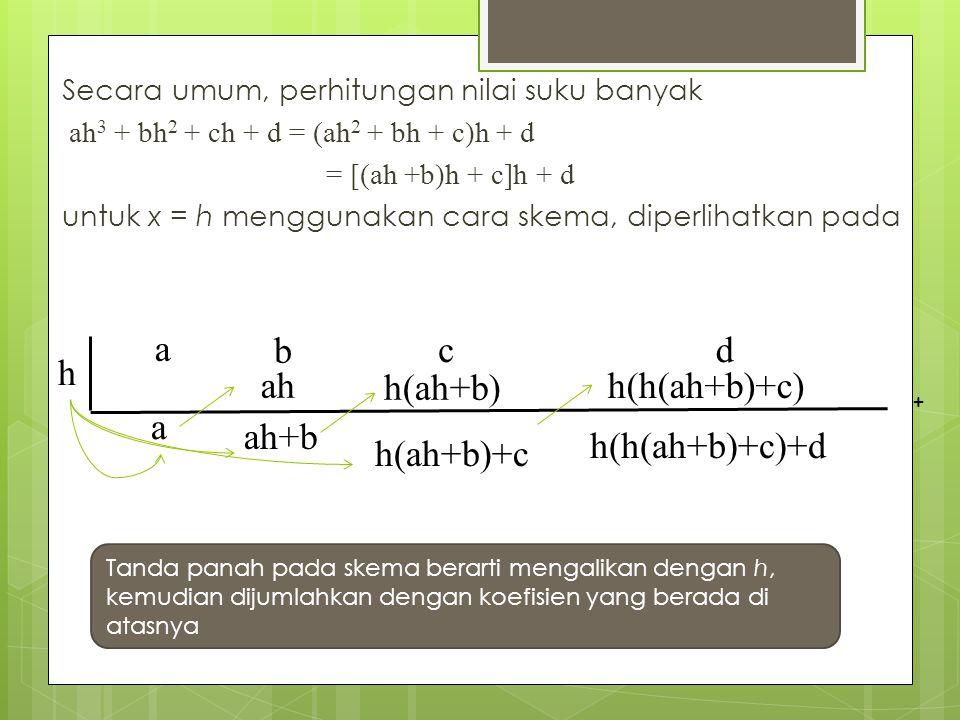 Secara umum, perhitungan nilai suku banyak ah 3 + bh 2 + ch + d = (ah 2 + bh + c)h + d = [(ah +b)h + c]h + d untuk x = h menggunakan cara skema, diper