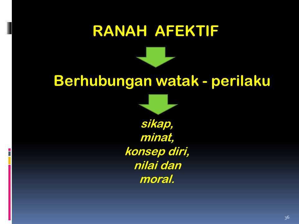 RANAH AFEKTIF Berhubungan watak - perilaku sikap, minat, konsep diri, nilai dan moral. 36