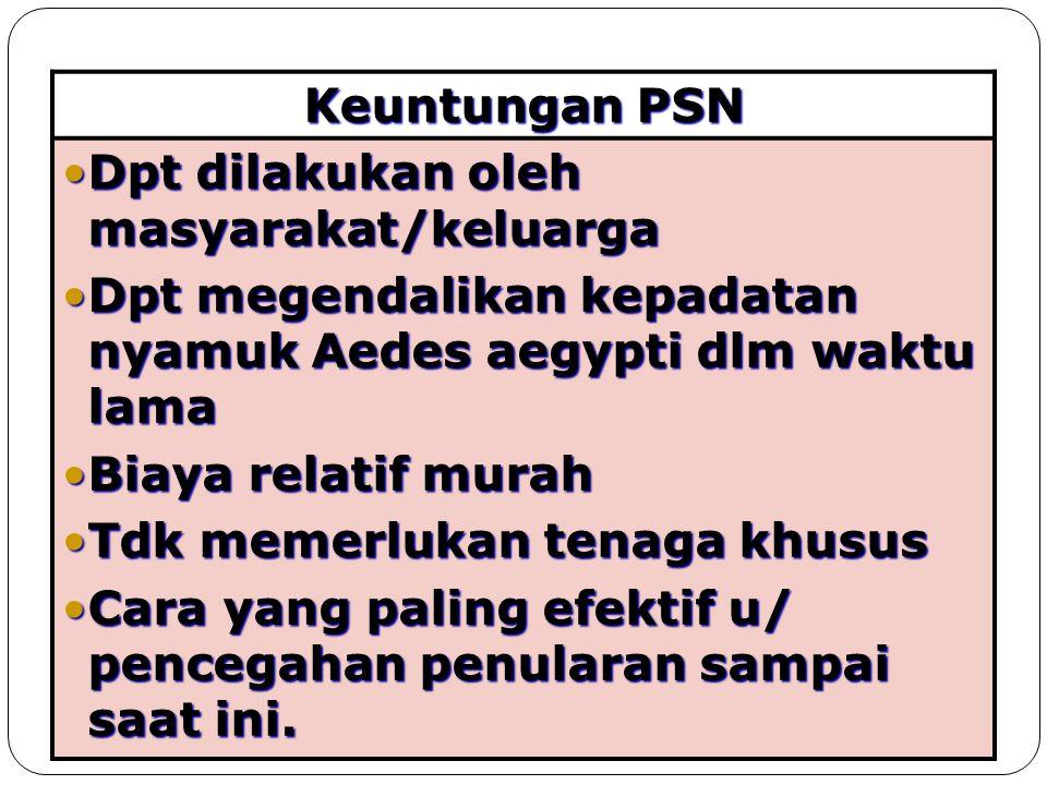 Keuntungan PSN Dpt dilakukan oleh masyarakat/keluargaDpt dilakukan oleh masyarakat/keluarga Dpt megendalikan kepadatan nyamuk Aedes aegypti dlm waktu