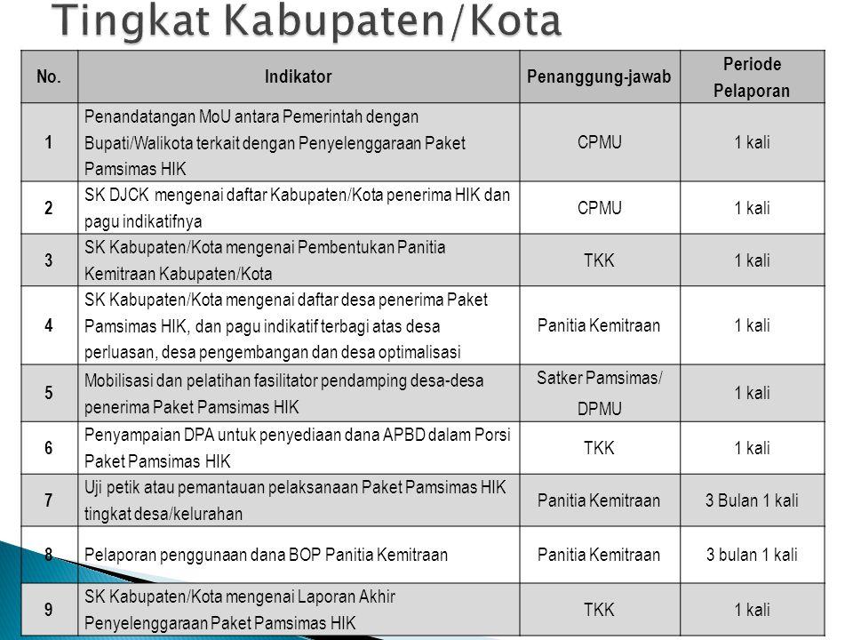No.IndikatorPenanggung-jawab Periode Pelaporan 1 Penandatangan MoU antara Pemerintah dengan Bupati/Walikota terkait dengan Penyelenggaraan Paket Pamsi