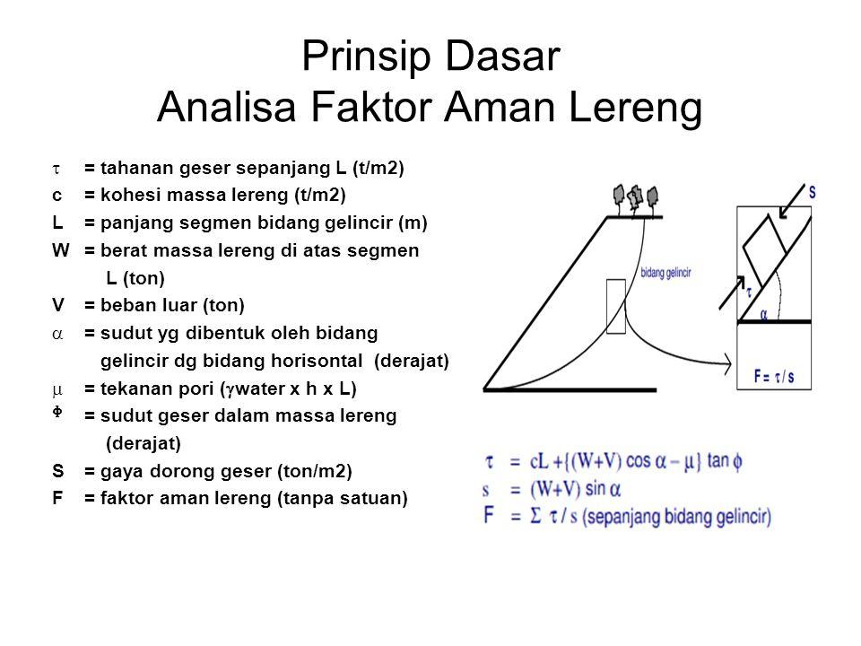 Prinsip Dasar Analisa Faktor Aman Lereng  = tahanan geser sepanjang L (t/m2) c= kohesi massa lereng (t/m2) L= panjang segmen bidang gelincir (m) W= b