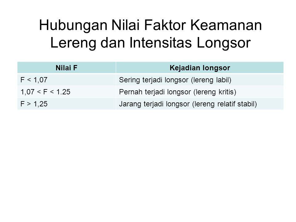 Hubungan Nilai Faktor Keamanan Lereng dan Intensitas Longsor Nilai FKejadian longsor F < 1,07Sering terjadi longsor (lereng labil) 1,07 < F < 1.25Pern
