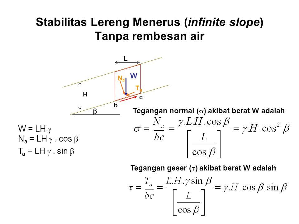Stabilitas Lereng Menerus (infinite slope) Tanpa rembesan air  L b c W NaNa TaTa H W = LH  N a = LH  cos  T a = LH  sin  Tegangan nor