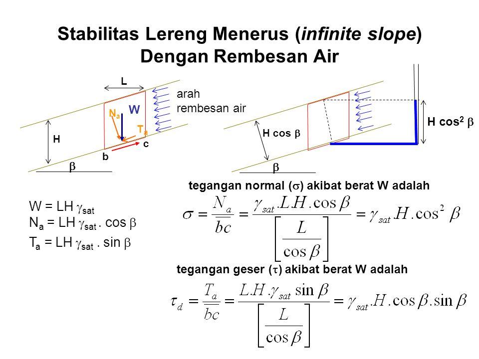 Stabilitas Lereng Menerus (infinite slope) Dengan Rembesan Air  L b c W NaNa TaTa H W = LH  sat N a = LH  sat   cos  T a = LH  sat  sin