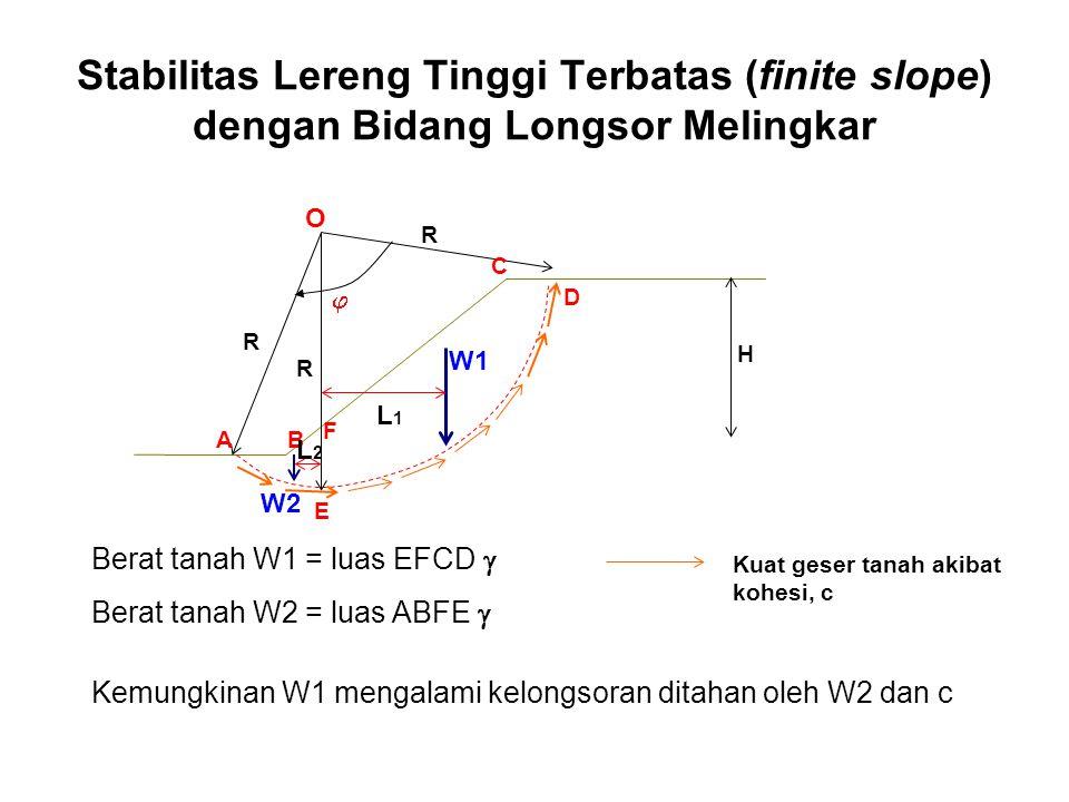 Stabilitas Lereng Tinggi Terbatas (finite slope) dengan Bidang Longsor Melingkar  W2 W1 R R R O AB H C D L2L2 L1L1 E F Berat tanah W1 = luas EFCD  B