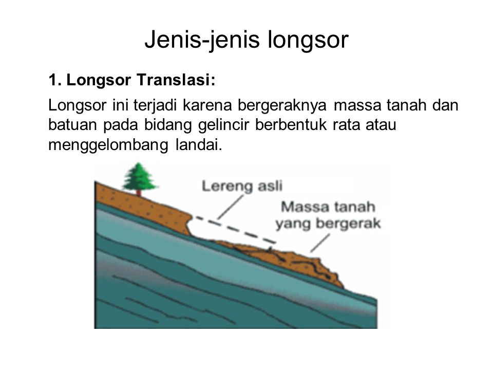 Jenis-jenis longsor 1. Longsor Translasi: Longsor ini terjadi karena bergeraknya massa tanah dan batuan pada bidang gelincir berbentuk rata atau mengg
