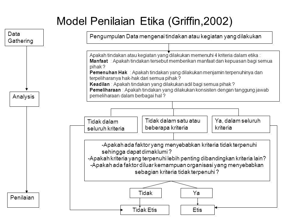 Model Penilaian Etika (Griffin,2002) Data Gathering Analysis Pengumpulan Data mengenai tindakan atau kegiatan yang dilakukan Apakah tindakan atau kegi