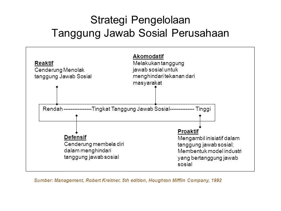 Strategi Pengelolaan Tanggung Jawab Sosial Perusahaan Rendah ----------------Tingkat Tanggung Jawab Sosial-------------- Tinggi Reaktif Cenderung Meno