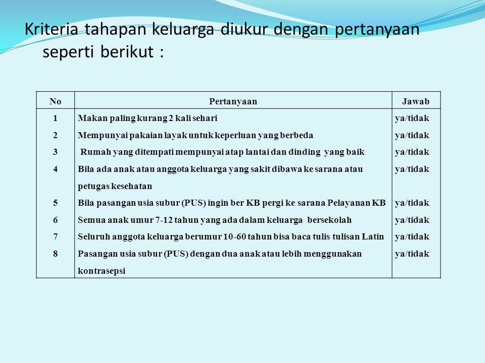 Kriteria tahapan keluarga diukur dengan pertanyaan seperti berikut : NoPertanyaanJawab 1234567812345678 Makan paling kurang 2 kali sehari Mempunyai pa
