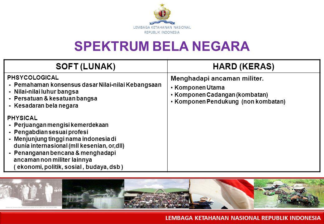 LEMBAGA KETAHANAN NASIONAL REPUBLIK INDONESIA LEMBAGA KETAHANAN NASIONAL REPUBLIK INDONESIA SPEKTRUM BELA NEGARA SOFT (LUNAK)HARD (KERAS) PHSYCOLOGICA